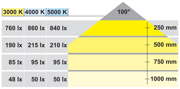 Loox LED spot 2020 - 5000K - 12V - 3,2 W